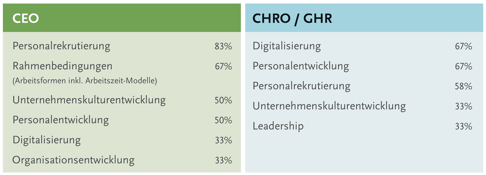 German CHRO